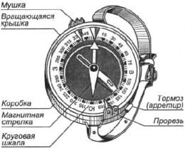 Руководство по использованию компаса / ориентирование и.
