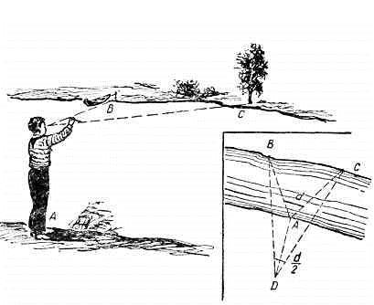 Измерение ширины реки на местности